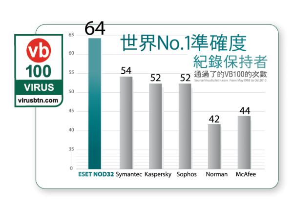 推荐使用:世界顶级杀毒软件ESET NOD32最新版本ESS/EAV 4.2.67.10中文版 + 有效升级ID - dearguoguo6688 - dearguoguo6688的博客