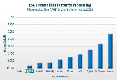 ESET 文件掃描更快無延遲