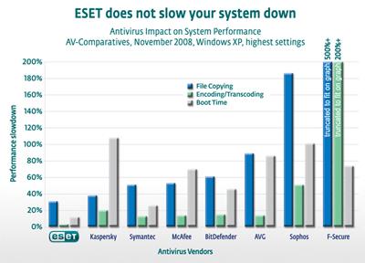 ESET 讓您的系統更快