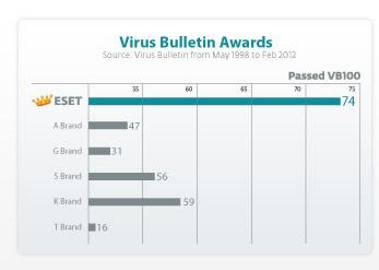 Virus Bulletin Awards